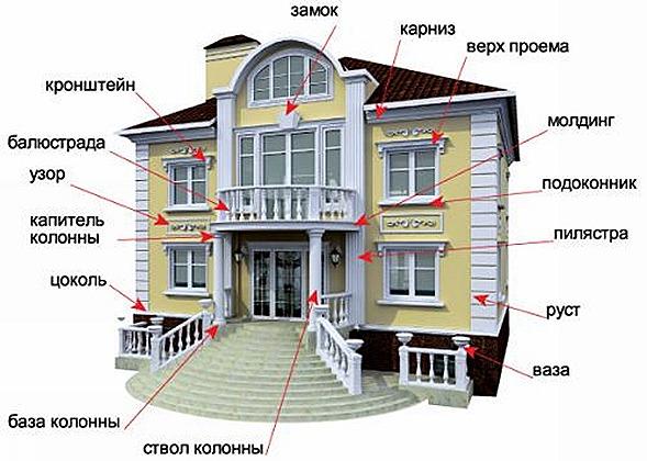 Дизайн фасада декор